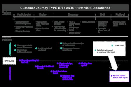[Customer journey map example]