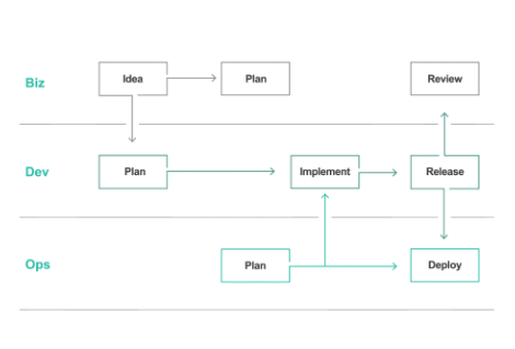 [consideration of microservices example]