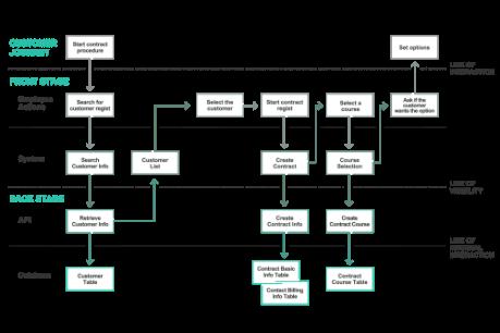 [Service blueprint example]